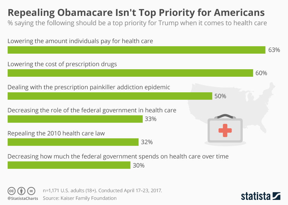 Infographic: Repealing Obamacare Isn't Top Priority for Americans | Statista
