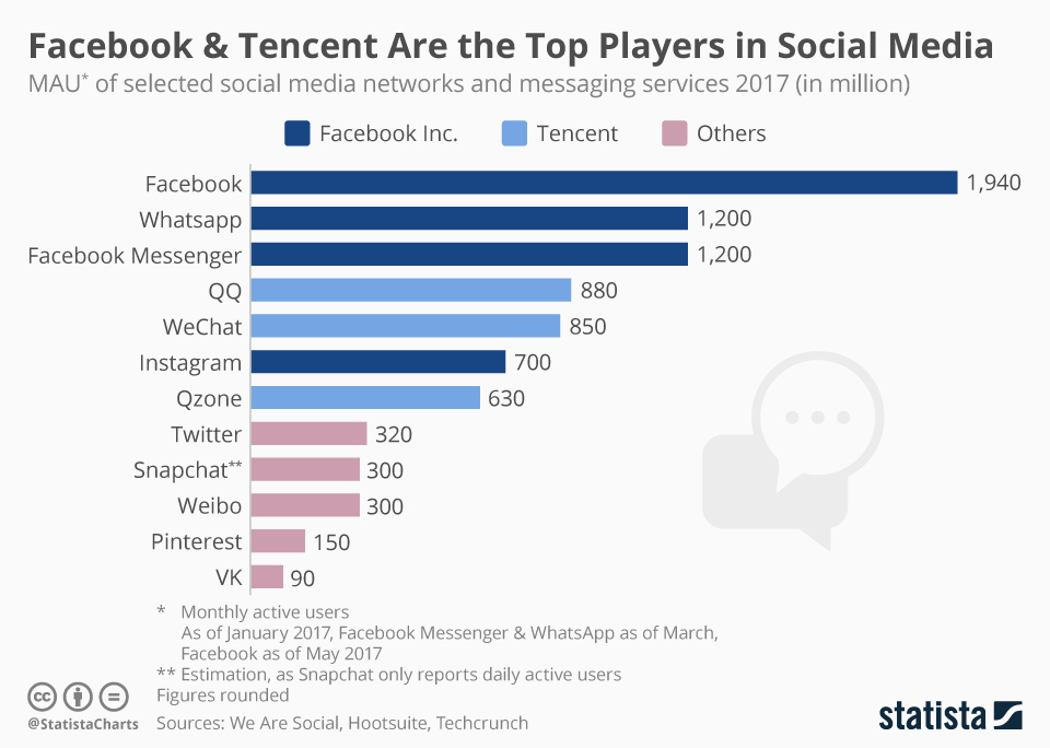 Infographic: Facebook And Tencent Are The Biggest Players in Social Media | Statista