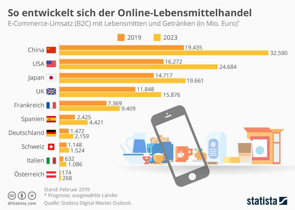 Infografik: So entwickelt sich der Online-Lebensmittelhandel | Statista