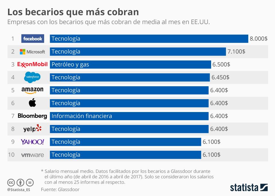 Infografía: Los becarios con mayores sueldos | Statista
