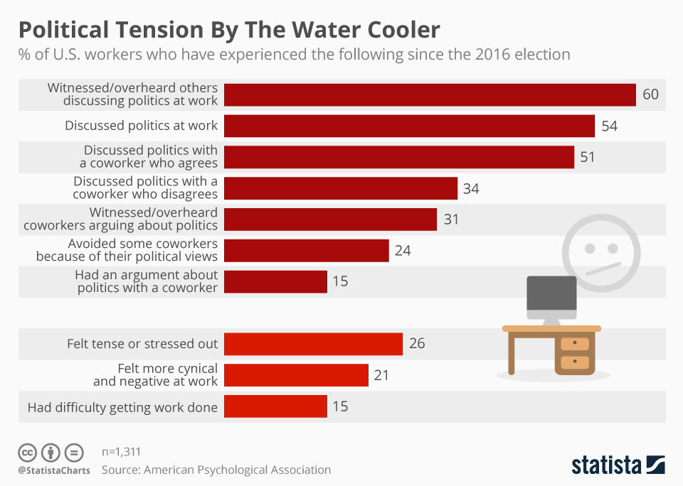 Infographic: Political Tension By The Water Cooler  | Statista