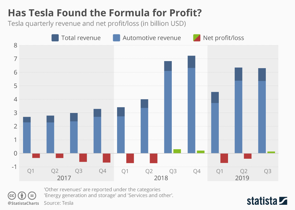 Infographic: Has Tesla Found the Formula for Profit? | Statista