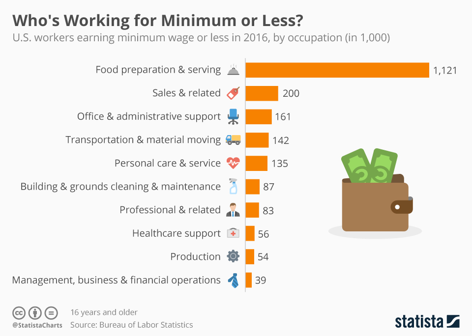 Infographic: Who's Working for Minimum or Less in the U.S.? | Statista