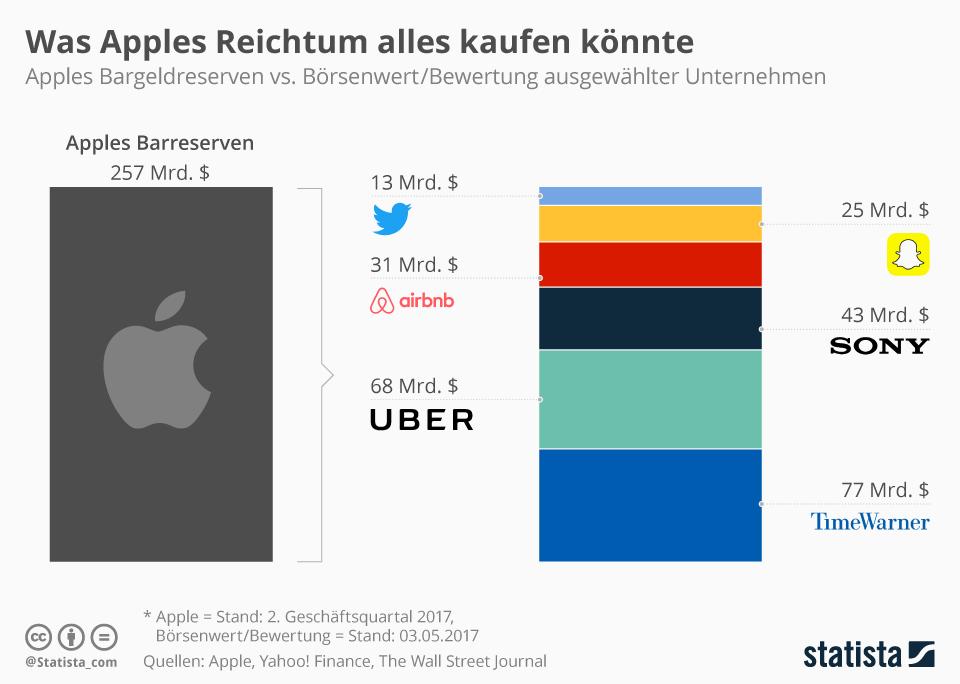 Infografik: Was Apples Reichtum alles kaufen könnte | Statista