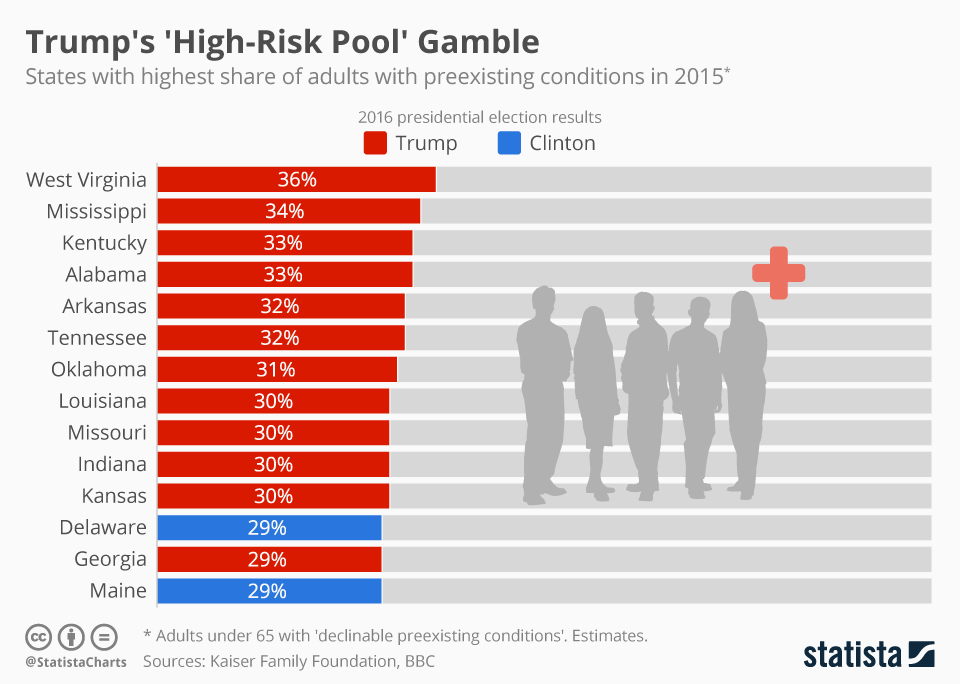 Infographic: Trump's 'High-Risk Pool' Gamble | Statista