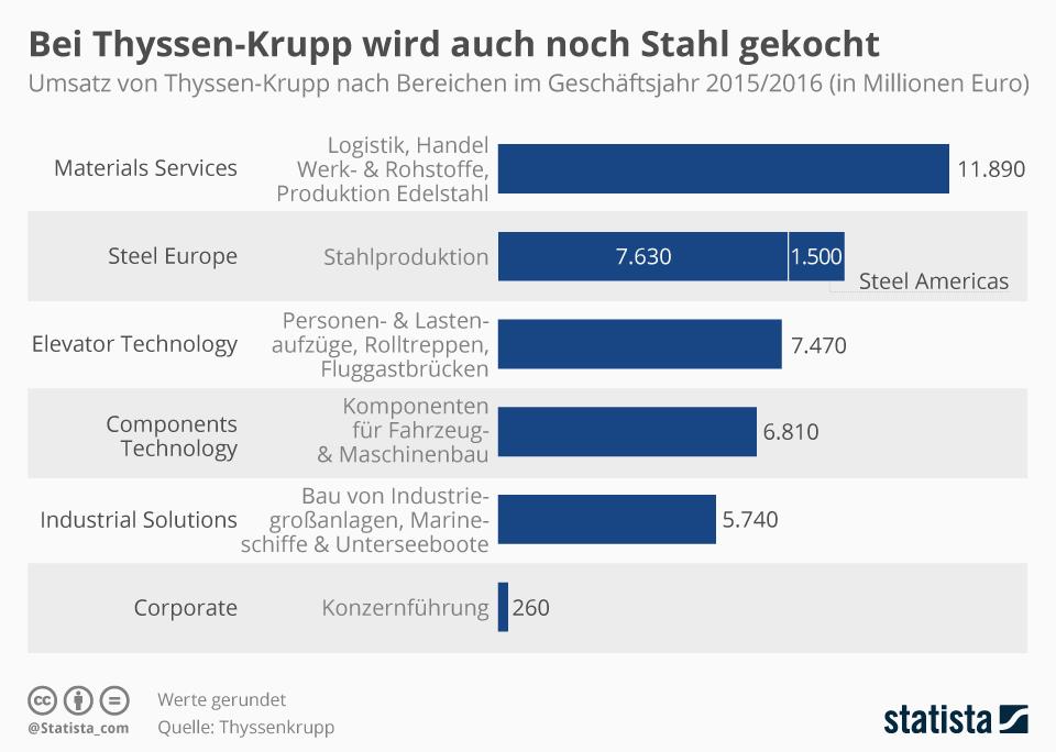 Infografik: Umsatz von Thyssen-Krupp nach Unternehmensbereichen | Statista