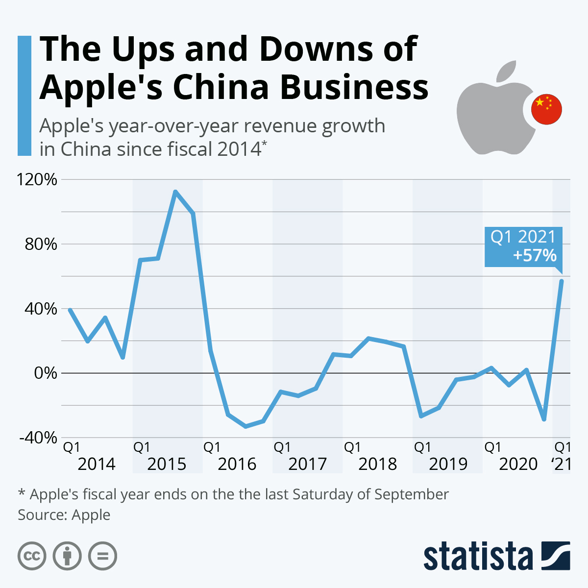 Infographic: The Ups and Downs of Apple's China Business | Statista