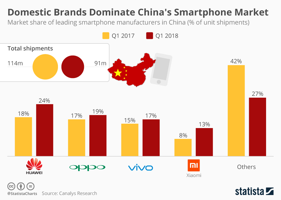 Infographic: Domestic Players Dominate China's Smartphone Market | Statista