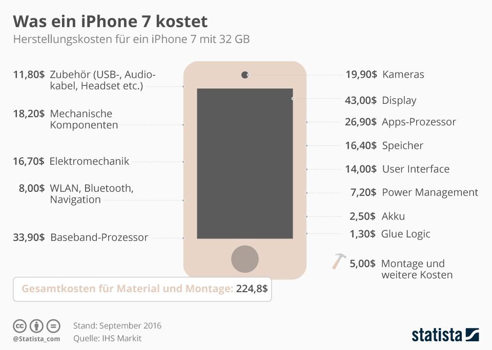 Infografik: Was ein iPhone 7 in der Herstellung kostet   Statista