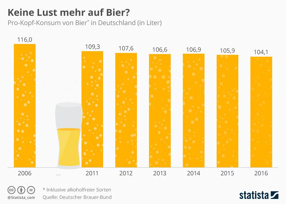 Infografik: Keine Lust mehr auf Bier? | Statista