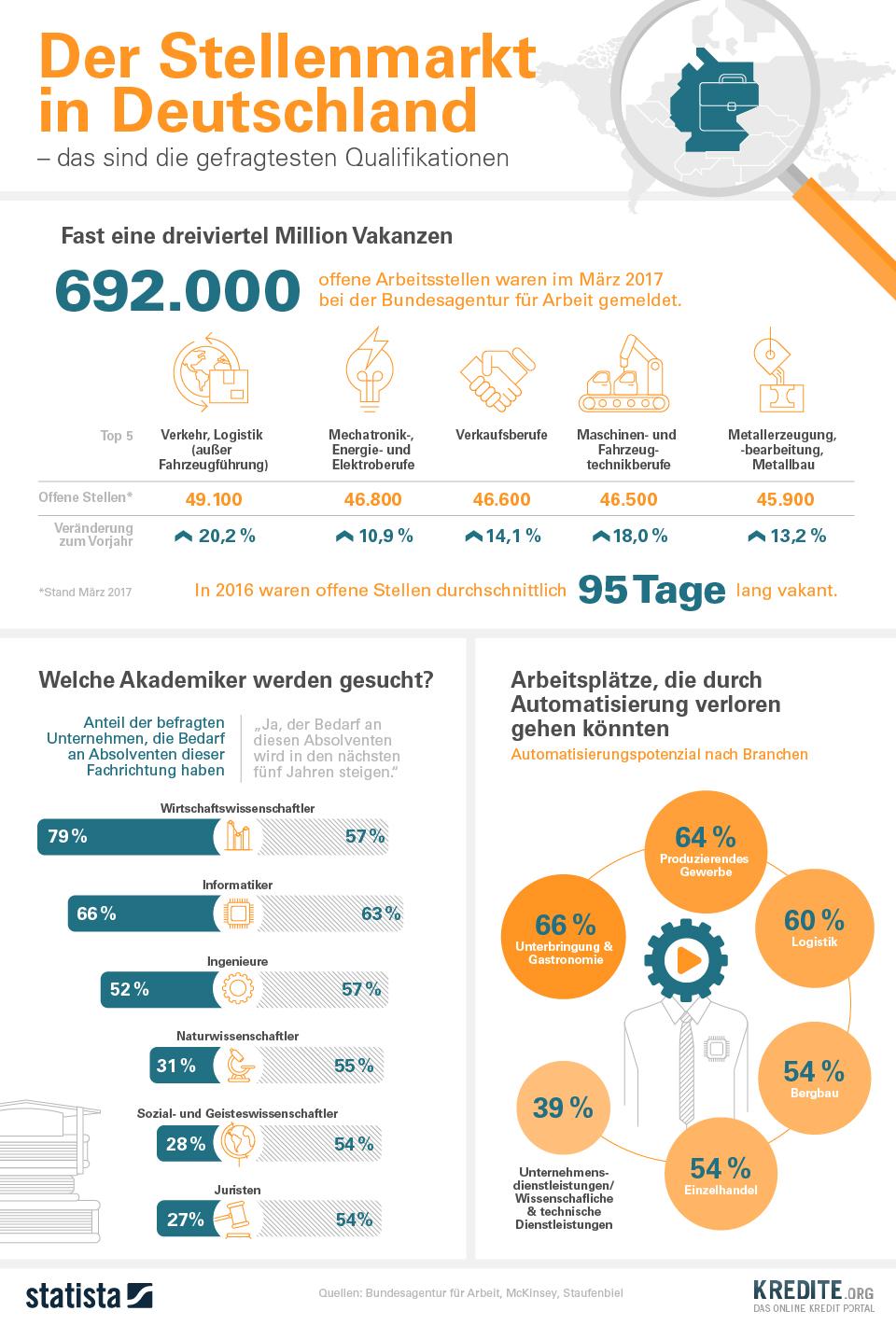 Infografik: Der Stellenmarkt in Deutschland – das sind die gefragtesten Qualifikationen  | Statista