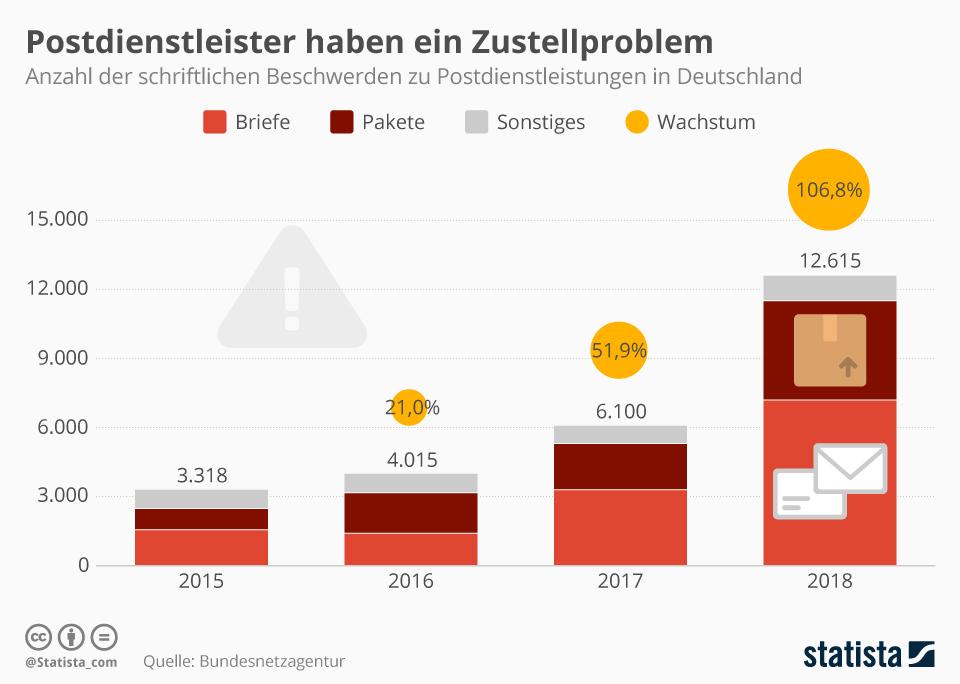 Infografik: Probleme bei der Briefzustellung | Statista