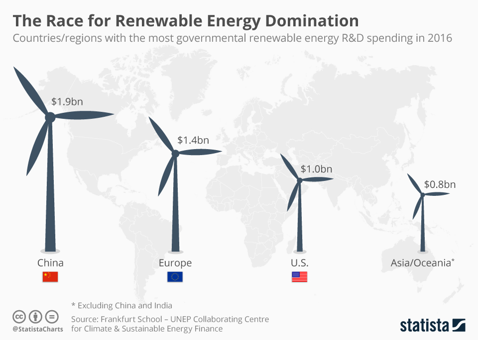Infographic: The Race for Renewable Energy Domination | Statista