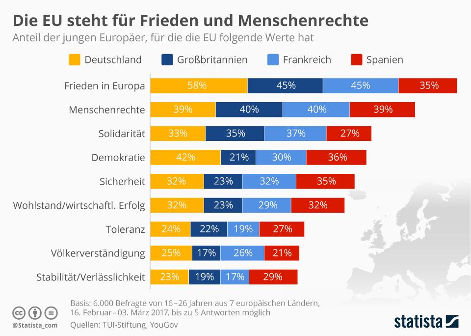 Infografik: Die EU steht für Frieden und Menschenrechte   Statista