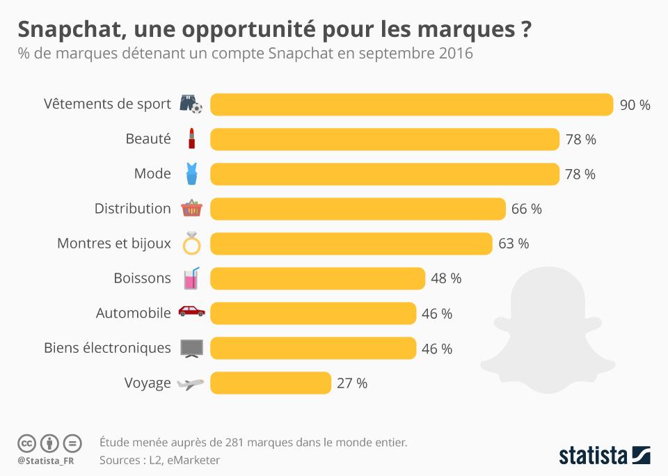 Infographie: Snapchat, une opportunité pour les marques ? | Statista
