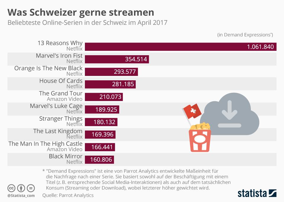 Infografik: Was Schweizer gerne streamen | Statista