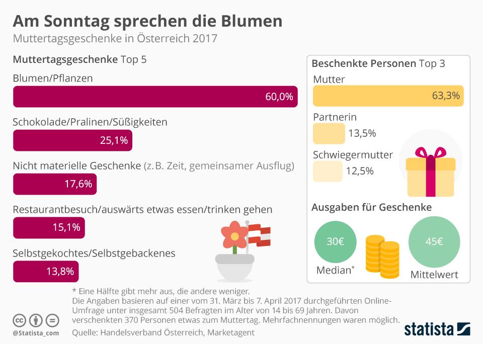 Infografik: Am Sonntag sprechen die Blumen | Statista
