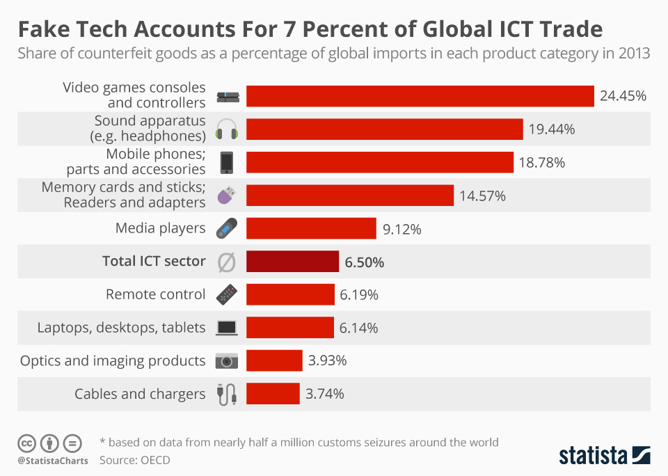 Infographic: Fake Tech Accounts For 7 Percent of Global ICT Trade   Statista