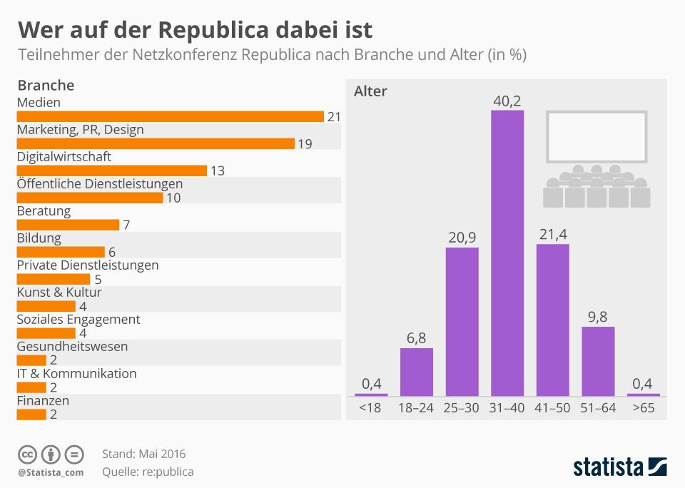 Infografik: Wer ist auf der Republica? | Statista