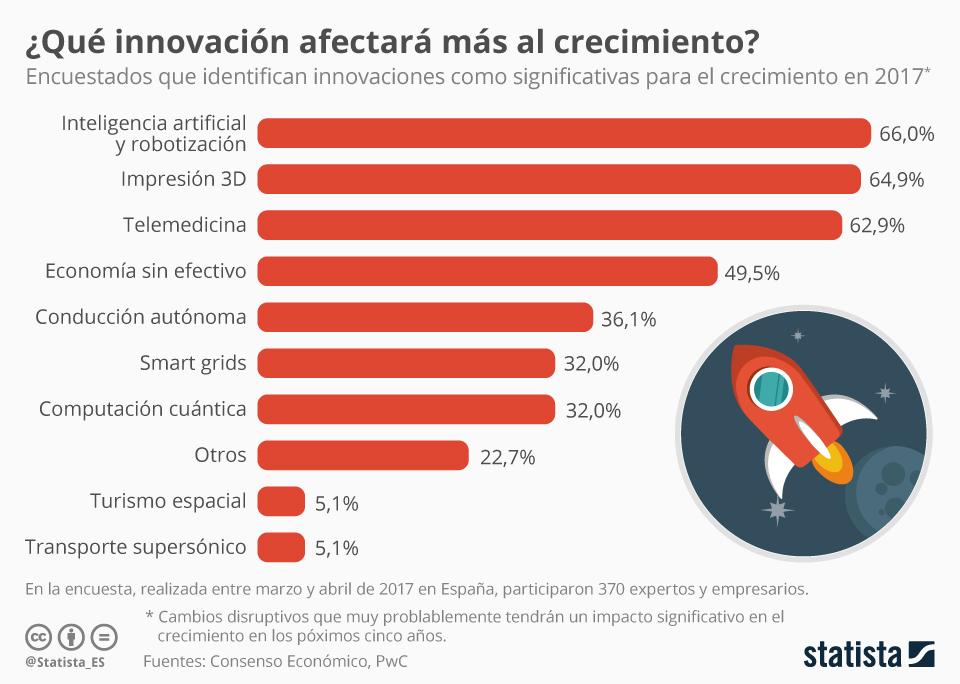 Infografía: Las tecnologías que impulsarán el crecimiento de España   Statista