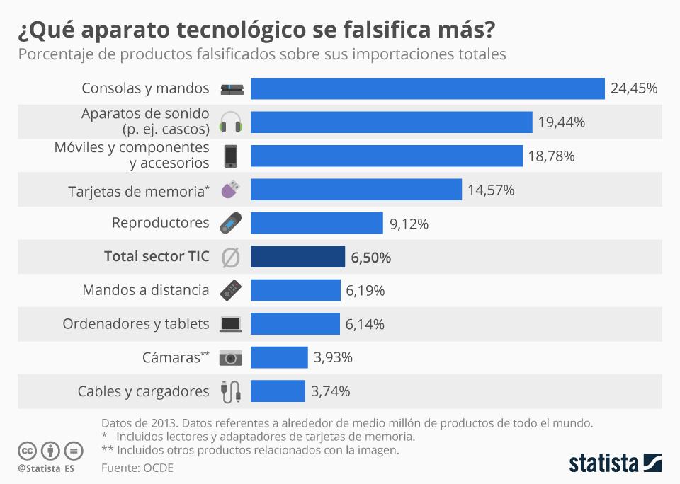 Infografía: Los aparatos tecnológicos que más se falsifican   Statista