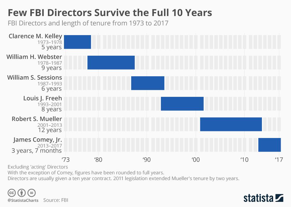 Infographic: Few FBI Directors Survive the Full 10 Years | Statista