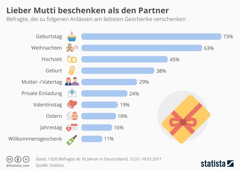 Infografik: Lieber Mutti beschenken als den Partner | Statista