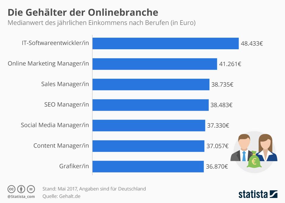 Infografik: Die Gehälter der Onlinebranche   Statista