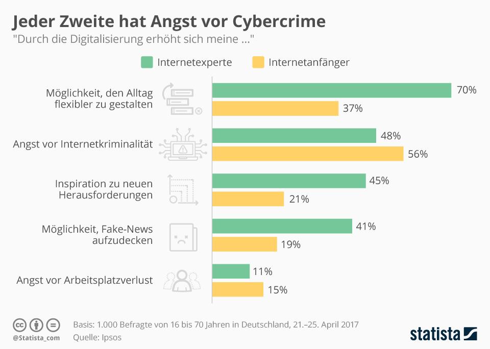 Infografik: Jeder Zweite hat Angst vor Cybercrime | Statista