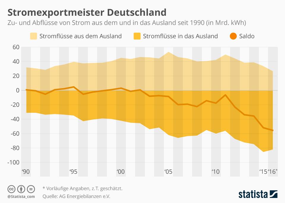 Infografik: Deutschland ist auch Stromexportmeister | Statista