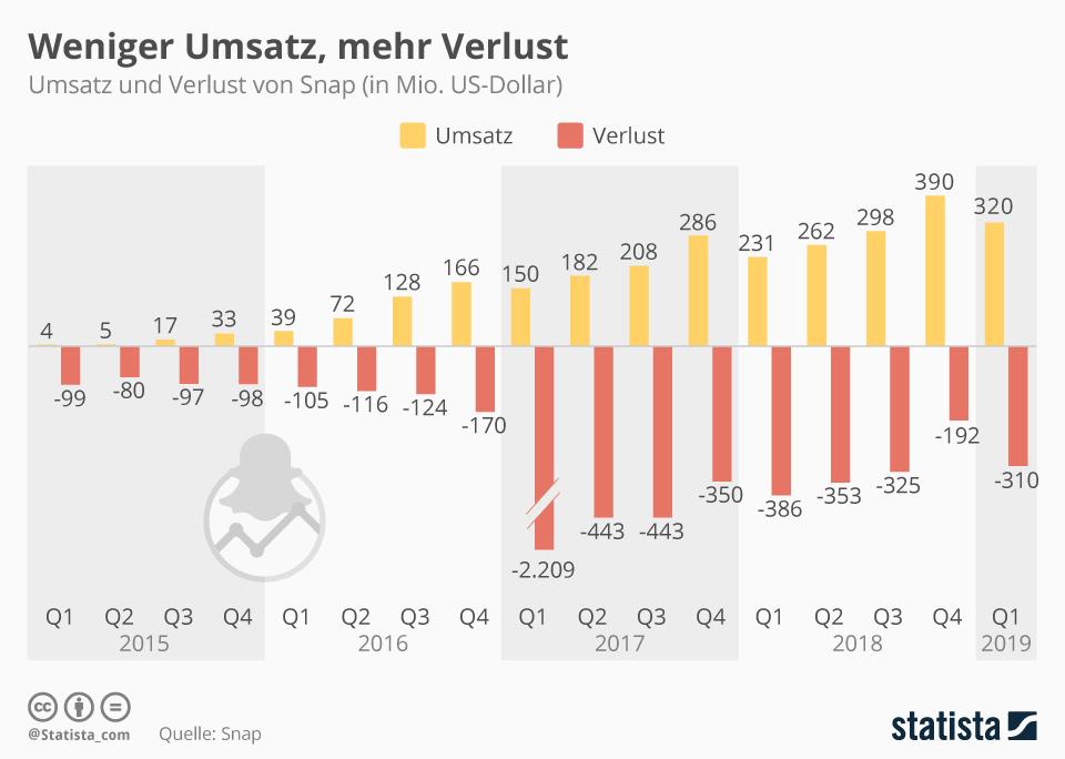 Infografik: Mehr Umsatz, weniger Verlust   Statista