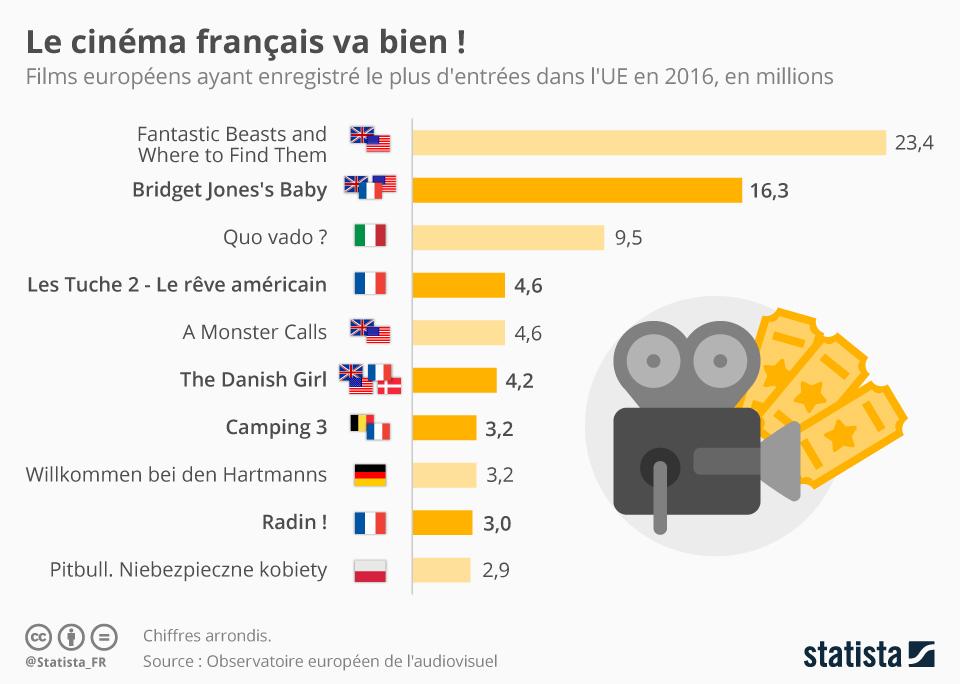 Infographie: Le cinéma français va bien ! | Statista