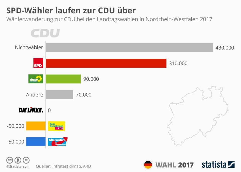 Infografik: SPD-Wähler laufen zur CDU über   Statista