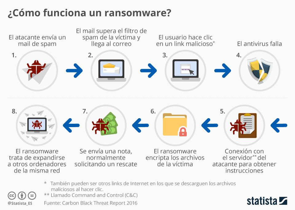 Infografía: ¿Cómo funciona un ransomware? | Statista