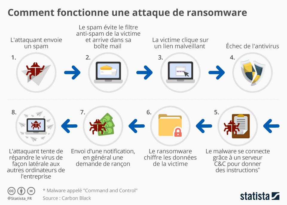 Infographie: Comment fonctionne une attaque de ransomware | Statista