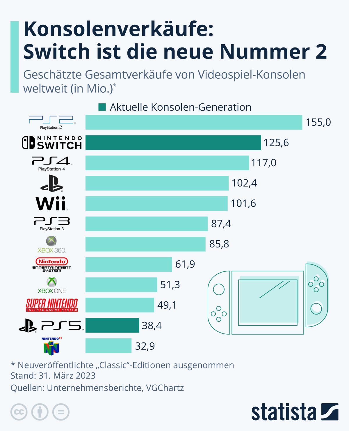 Infografik: PS2 ist die bestverkaufte Konsole aller Zeiten | Statista