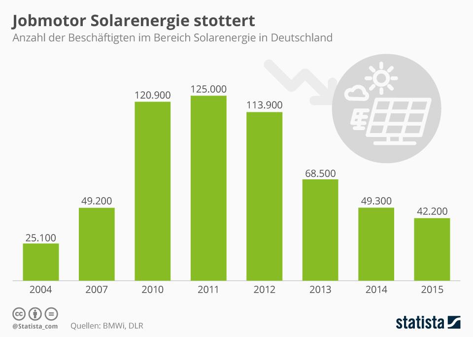 Infografik: Jobmotor Solarenergie stottert   Statista