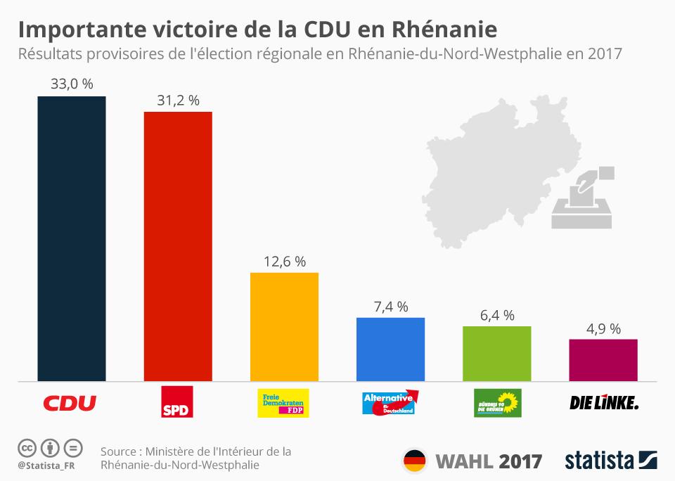 Infographie: Importante victoire de la CDU en Rhénanie | Statista