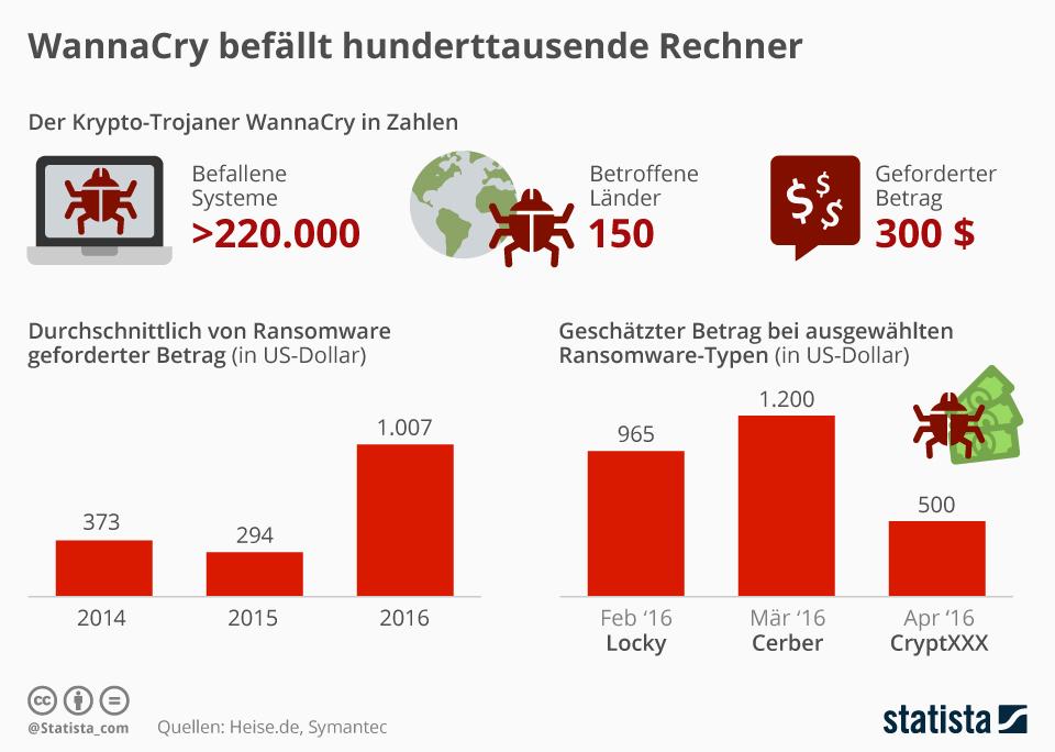 Infografik: WannaCry befällt hunderttausende Rechner   Statista