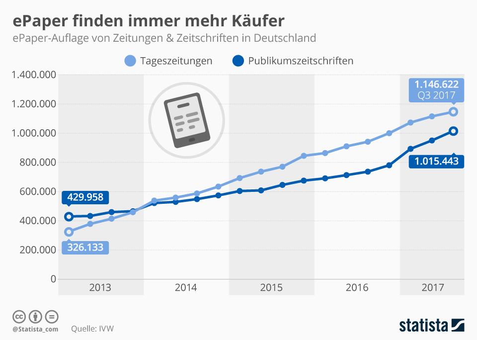 Infografik: ePaper finden immer mehr Käufer | Statista
