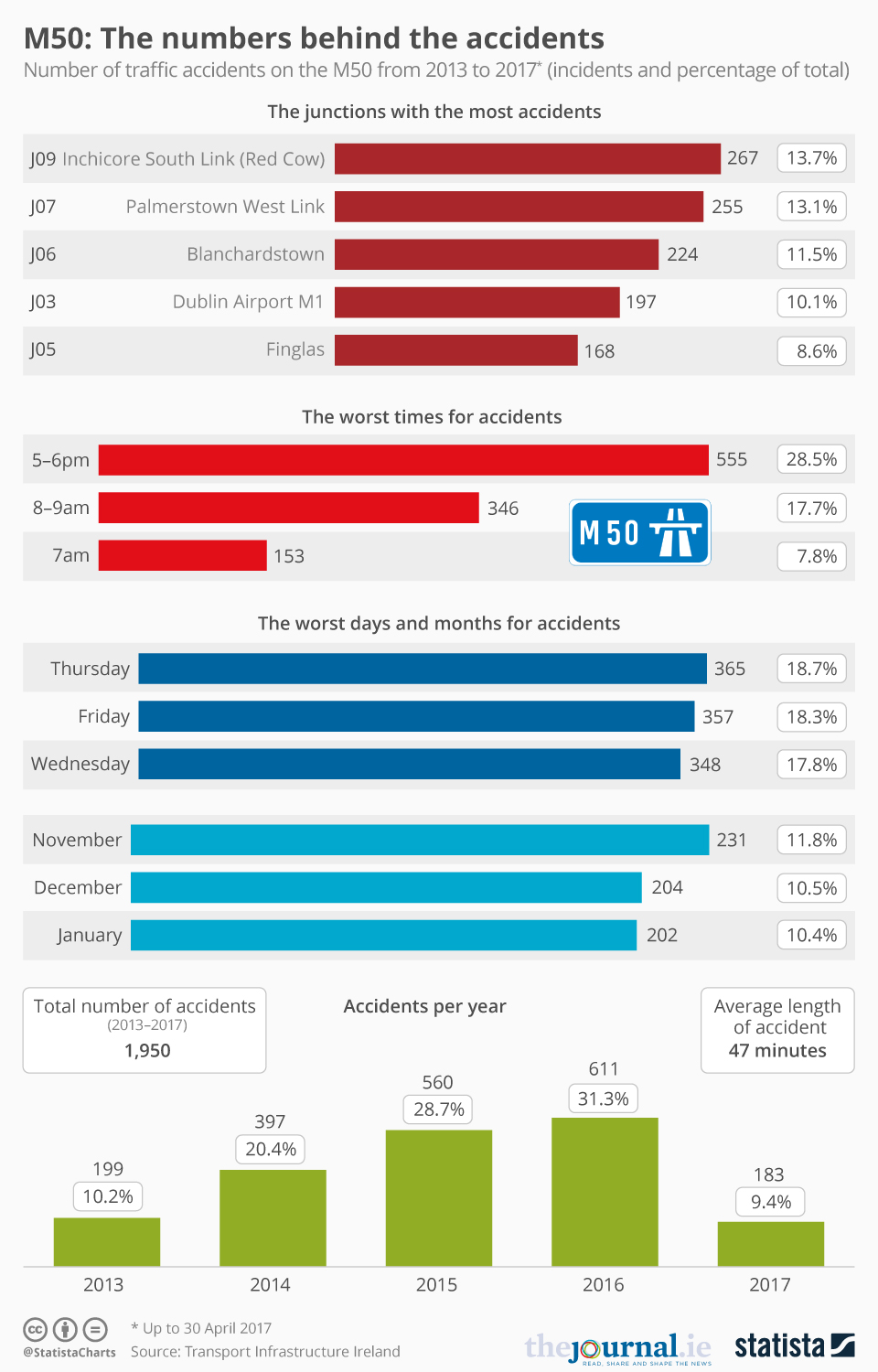 Infographic: M50: The numbers behind the accidents  | Statista