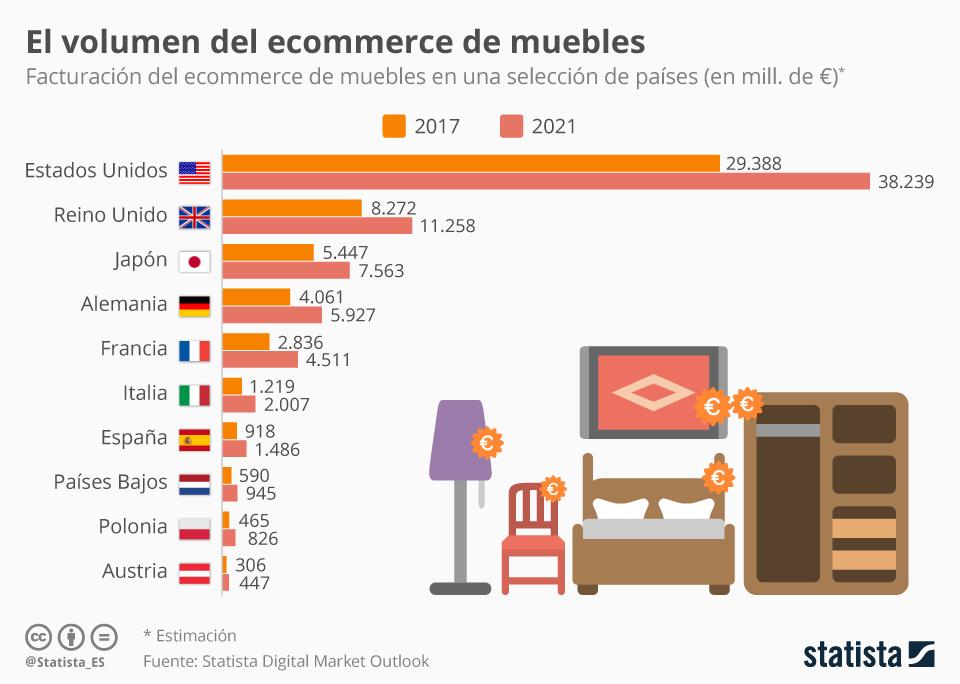 Infografía: El ecommerce de muebles aumentará un 38% hasta 2021 en España | Statista