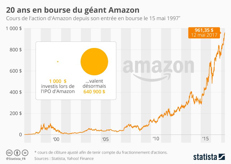Infographie: 20 ans en bourse du géant Amazon | Statista