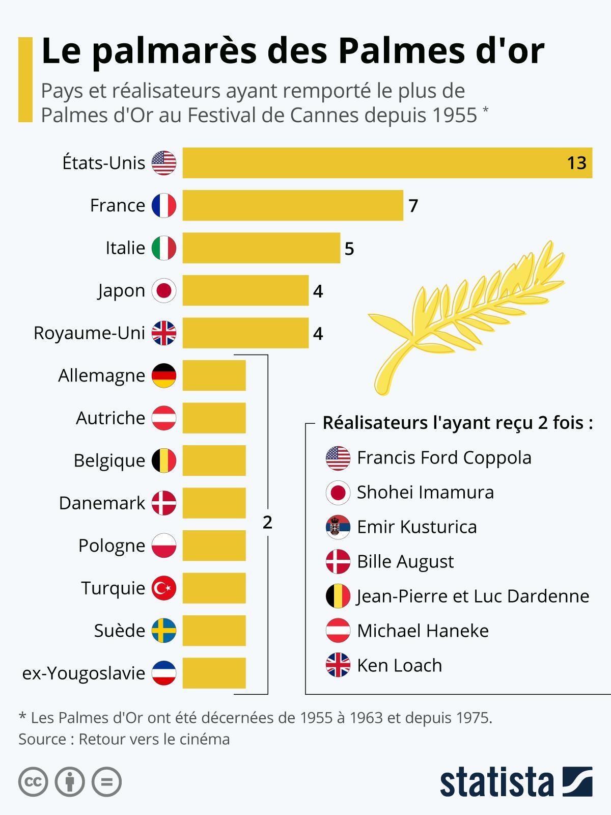 Infographie: Le palmarès des Palmes d'Or   Statista