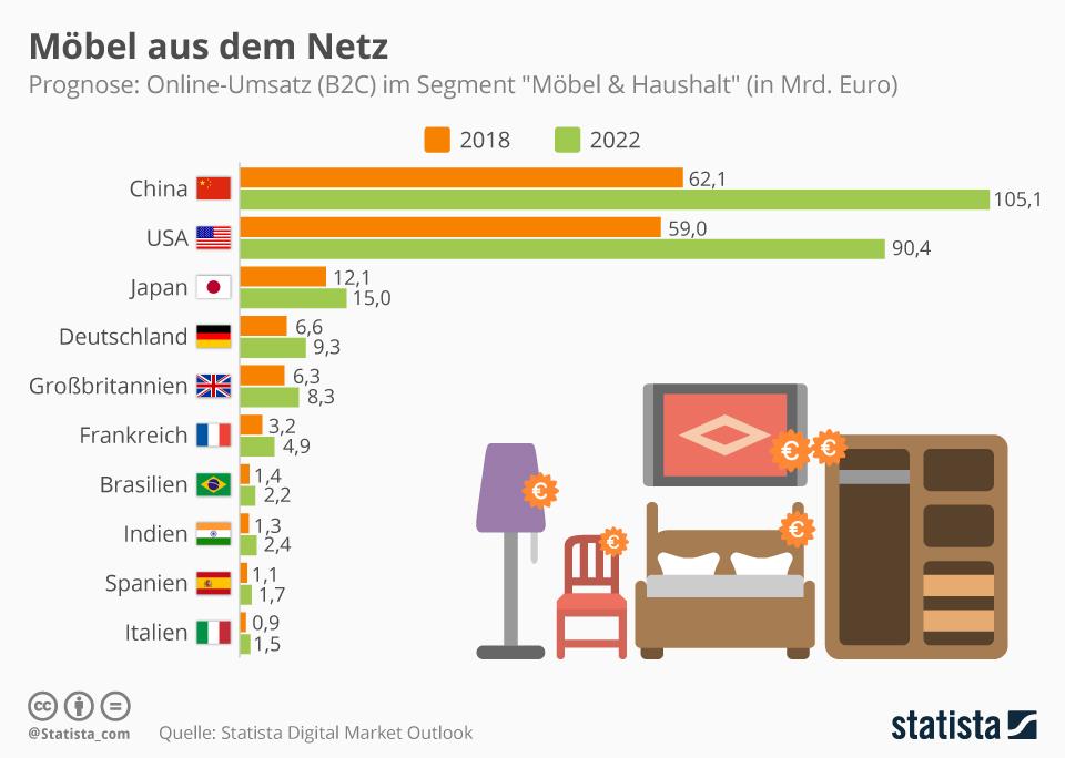 Infografik: Möbel aus dem Netz | Statista