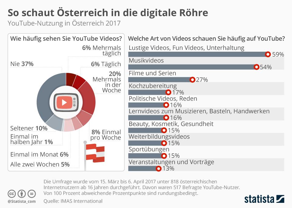 Infografik: So schaut Österreich in die digitale Röhre | Statista