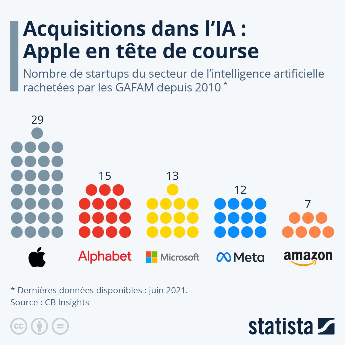 Infographie: Les GAFAM en tête de course à l'intelligence artificielle | Statista