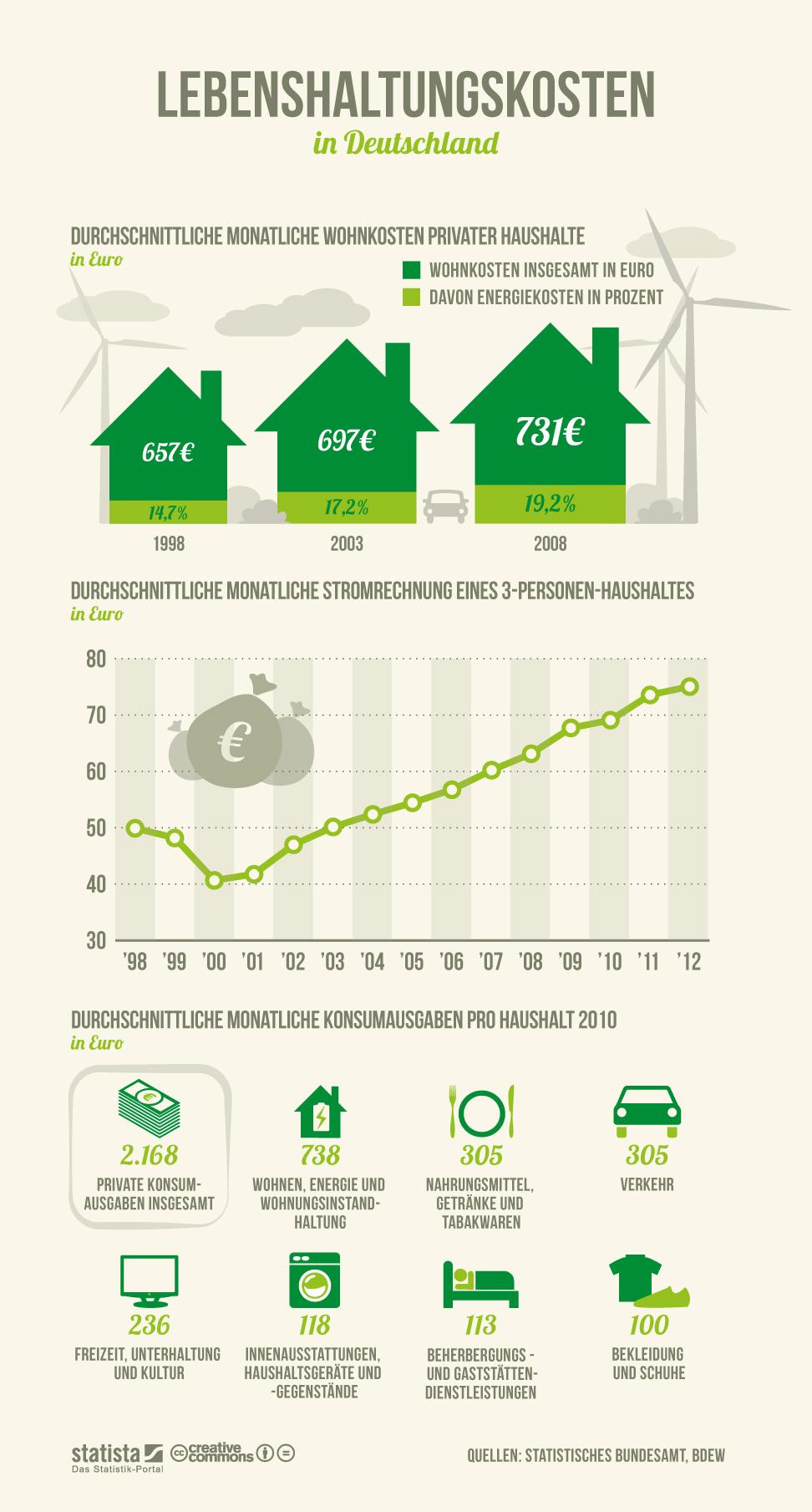 Infografik: Lebenshaltungskosten in Deutschland | Statista