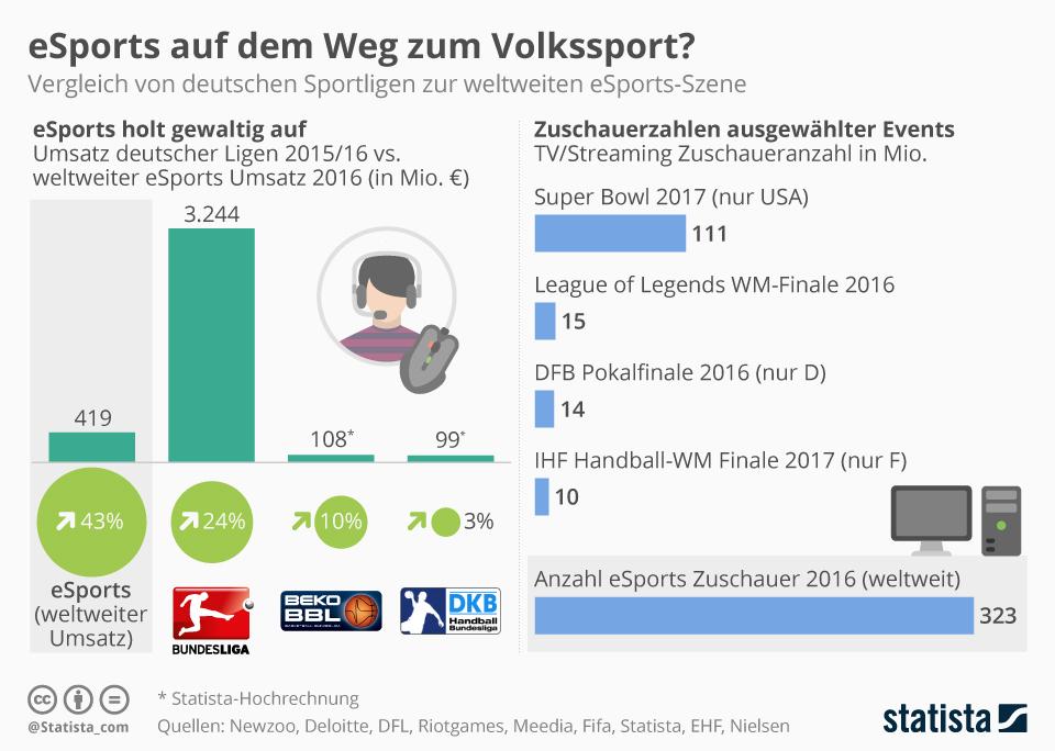 Infografik: eSports auf dem Weg zum Volkssport? | Statista