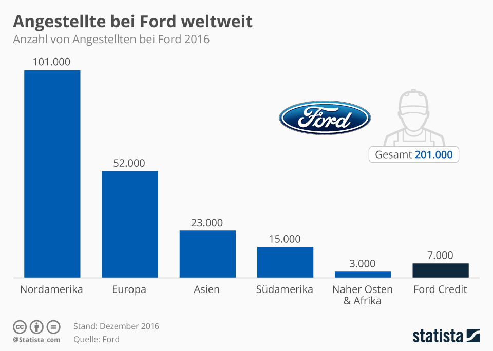 Infografik: Weltweite Belegschaft von Ford | Statista